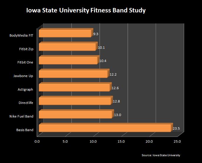 ISU-fitness-band-study-2014